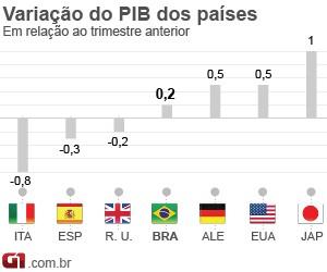 selo PIB países (Foto: Editoria de Arte/G1)