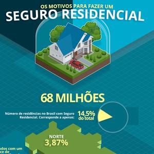 Seguro residencial oferece proteção e serviços para o imóvel