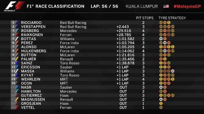 Resultado final do GP da Malásia (Foto: Divulgação)