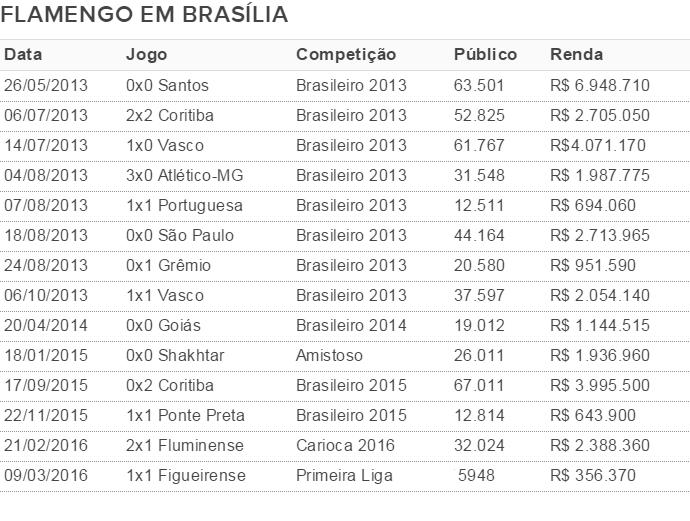 Flamengo jogou 14 vezes desde maio de 2013 no Mané (Foto: GloboEsporte.com)