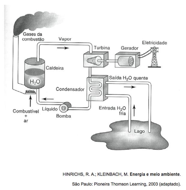 Esquema de geradora de energia (Foto: Reprodução/ENEM)