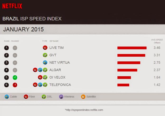 Live Tim ficou em primeiro lugar do ranking de velocidade e Telefônica em último (Foto: Divulgação)