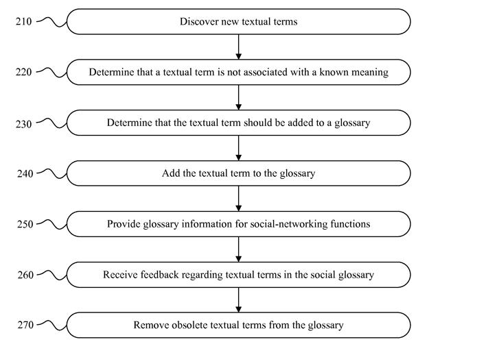 Recurso do Facebook pode identificar novas gírias e adicioná-las a glossário (Foto: Reprodução/Facebook)