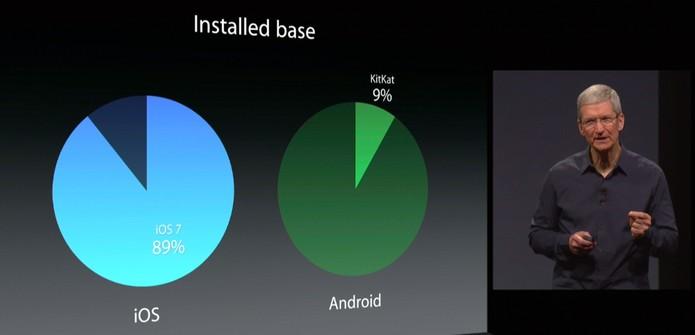 O iOS atualiza mais dispositivos que o Android. Esse é um diferencial do sistema (Foto: Reprodução/Apple)
