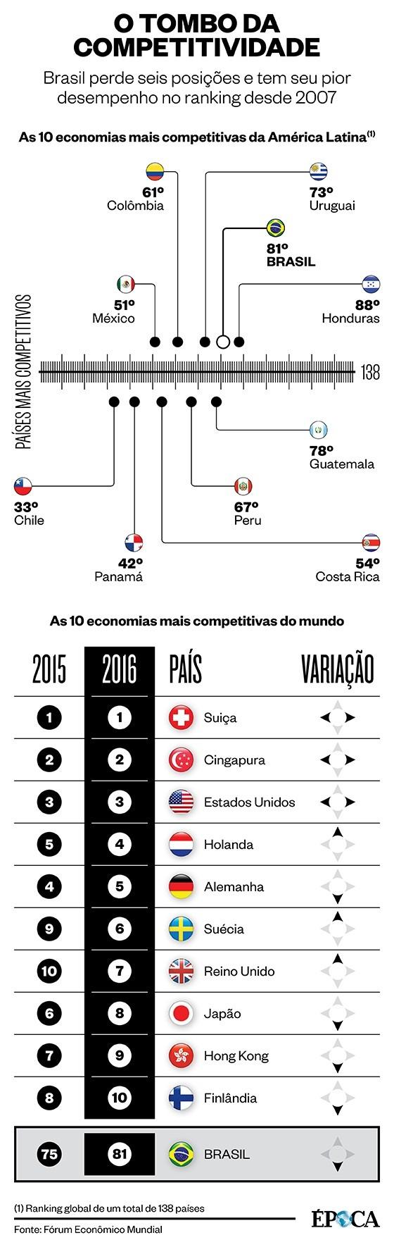 ranking de competitividade do Fórum Econômico Mundial (Foto:  )