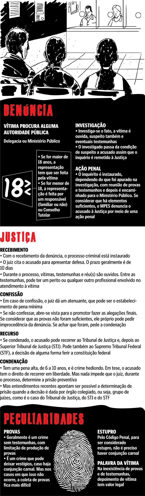 Processo de denúncia, Espírito Santo (Foto: Arte/ A Gazeta)