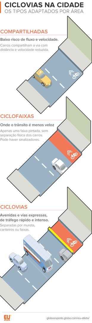 EuAtleta Arte Info Ciclovias_pistas (Foto: Eu Atleta / Arte)
