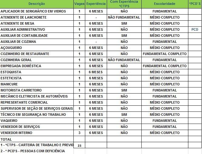 Sine oferece 23 vagas de emprego para Rio Branco nesta segunda-feira (12) (Foto: Divulgação/Sine)