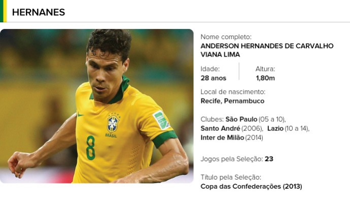 PERFIL jogadores brasil - Hernanes (Foto: Arte / Globoesporte)