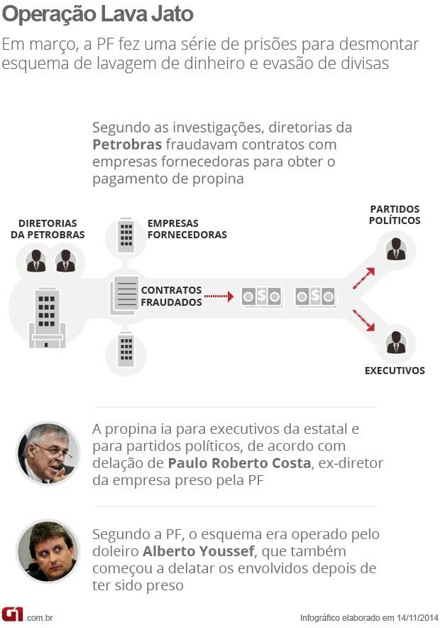 Arte Operação Lava Jato 14/11/2014 (Foto: Editoria de Arte / G1)
