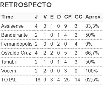 Retrospecto do Grêmio Prudente contra adversários do Grupo 1 (Foto: Editoria de Arte)