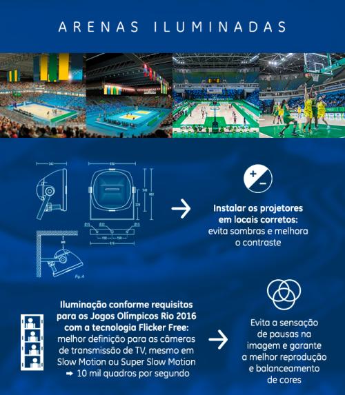 Infográfico iluminação Jogos Olímpicos (Foto: GE Reports)