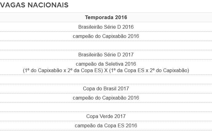Vagas para as competições nacionais (Foto: GloboEsporte.com)