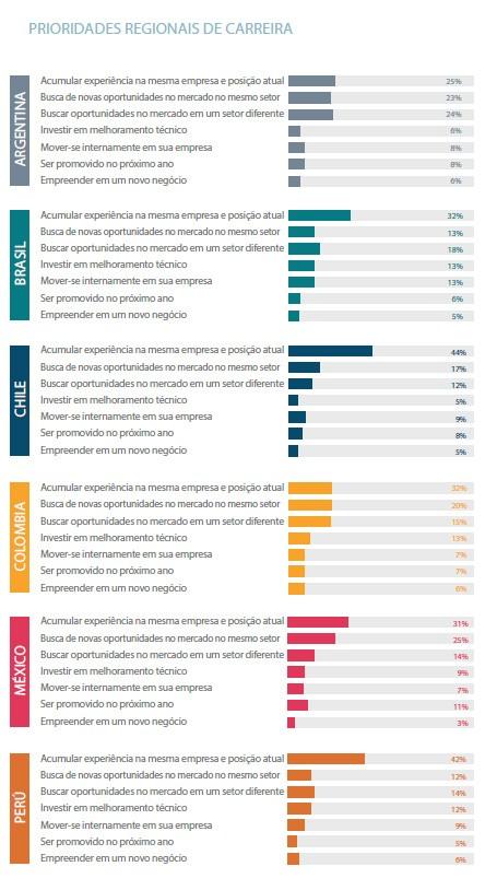 Prioridade de carreira em países da América Latina, pesquisa do PageGroup (Foto: Divulgação PageGroup)