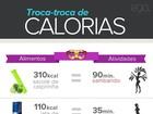 Pé na jaca: veja quantas calorias você pode consumir em um dia de Carnaval