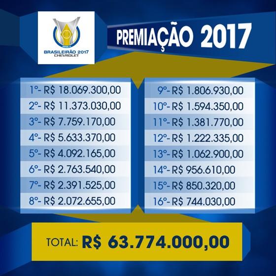 As premiações pagas pelas CBF aos competidores do Campeonato Brasileiro de 2017 (Foto: Divulgação)