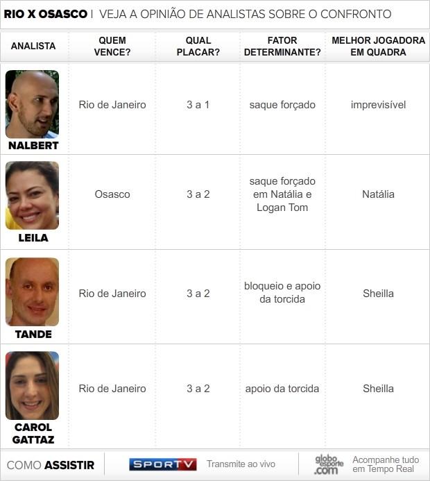 info analistas superliga 2 (Foto: arte esporte)