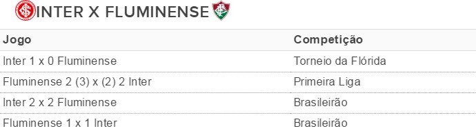 Tabela Inter Fluminense (Foto: Reprodução)