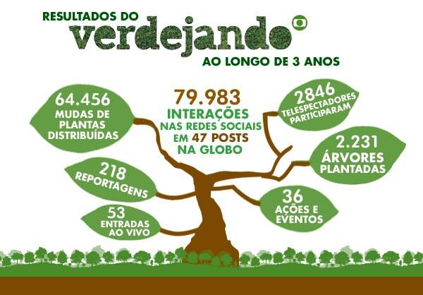 Verdejando (Foto: Divulgação)