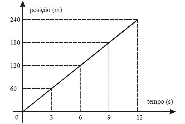 Gráfico posição-tempo (Foto: Reprodução)