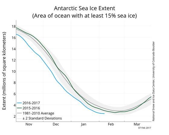 Índice de mar congelado na Antártica. A linha azul mostra 2017, muito abaixo da média (Foto: National Snow & Ice Data Center)