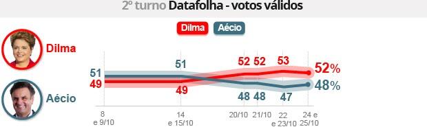 Datafolha: Dilma tem 52%, e Aécio, 48% (Editoria de Arte/G1)