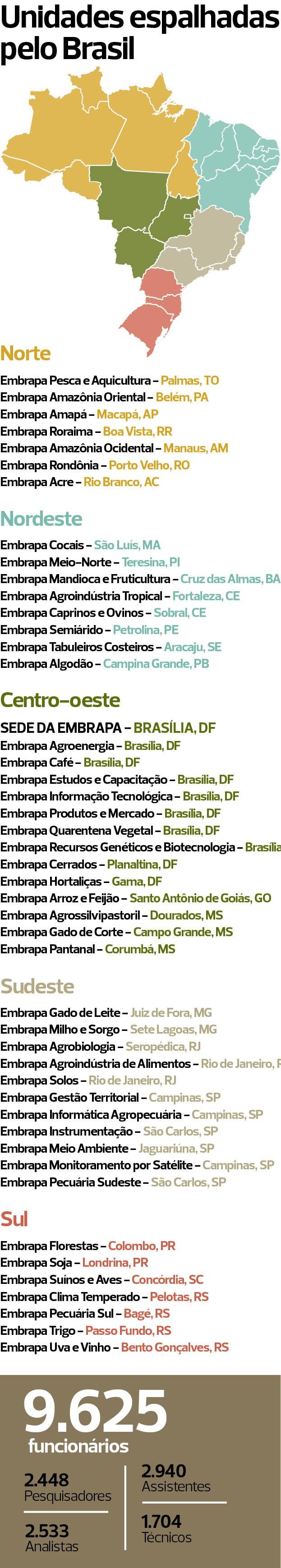 Embrapa (Foto: D.)