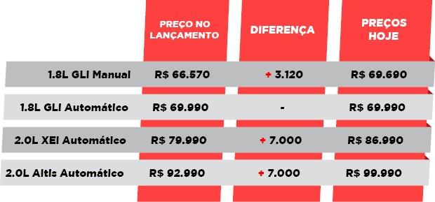 A evolução dos preços do Corolla (Foto: Autoesporte)