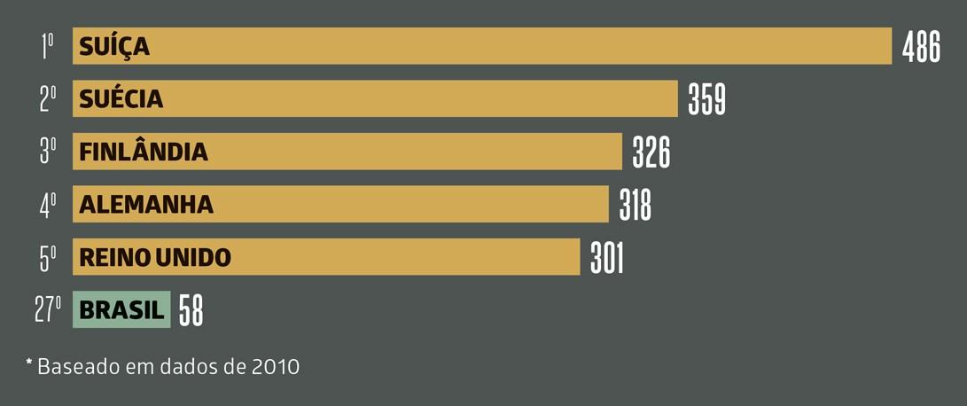 Baseado em dados de 2010 (Foto: gabriela oliveira)