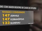Cinco mulheres sofrem violência a cada hora em Santa Catarina