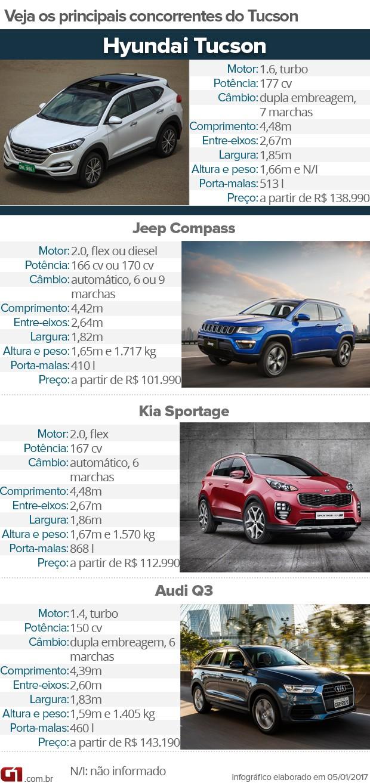 Tabela de concorrentes do Hyundai Tucson (Foto: Arte/G1)