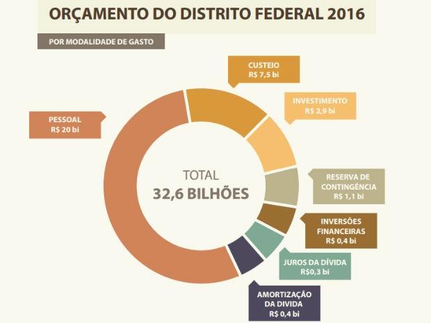 Previsão de despesas orçamentárias por modalidade de gasto do governo do Distrito Federal, em 2016 (Foto: GDF/Reprodução)