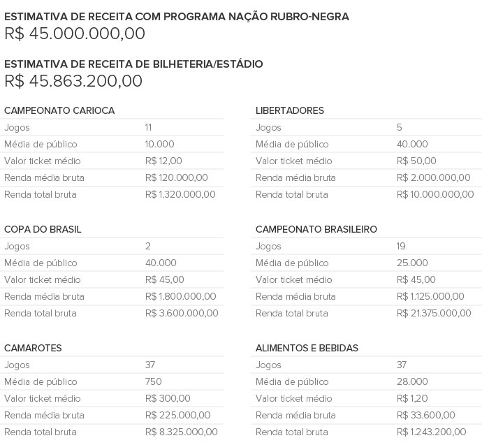 Info Estimativa Receita Total FLAMENGO (Foto: Infoesporte)