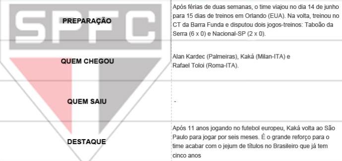 Pacotão dos Clubes - São Paulo (Foto: Editoria de Arte)
