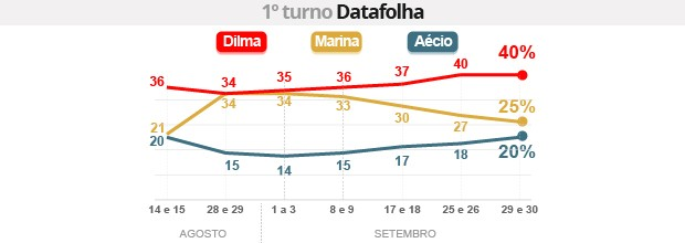 Datafolha: Dilma tem 40%, e Marina, 25% (Editoria de Arte/G1)