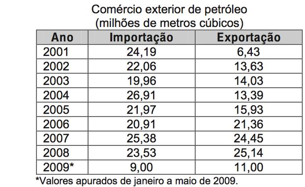 Tabela com dados sobre exportação de petróleo (Foto: Reprodução/ENEM)