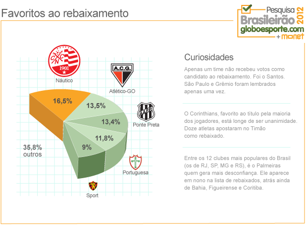grafico monet rebaixamento (Foto: arte esporte)