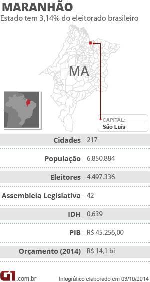 Arte - Ficha sobre eleições no Maranhão (Foto: Arte G1)
