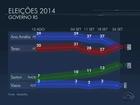 Datafolha aponta empate entre Ana Amélia e Tarso Genro no RS