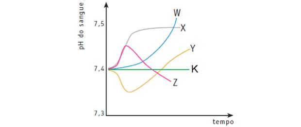 Gráfico com pH do sangue em função do tempo (Foto: Colégio Qi)