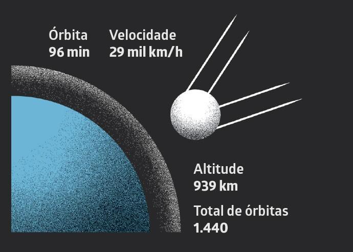 (Foto: Ilustração: Estúdio Barca)