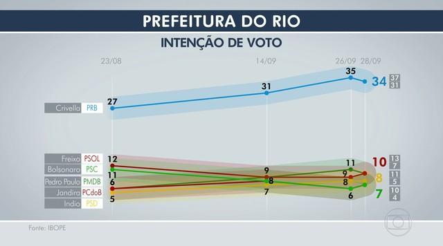 Ibope divulga quarta pesquisa de intenção de voto para a Prefeitura do Rio
