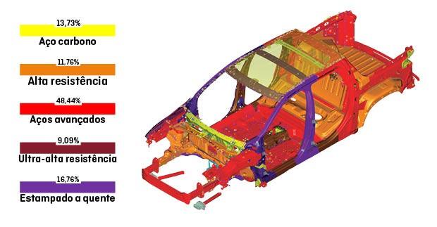 Tipos de aço usados na fabricação da Fiat Toro (Foto: Autoesporte)