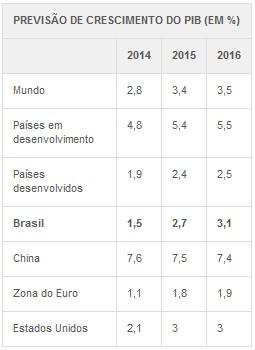 PIB Banco Mundial tabela (Foto: G1)