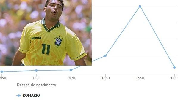 Nomes Romário IBGE