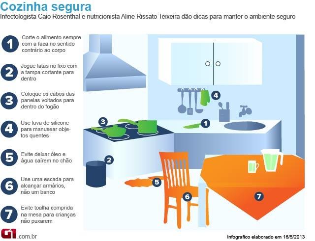 Bem Estar - Infográfico sobre riscos na cozinha (Foto: Arte/G1)
