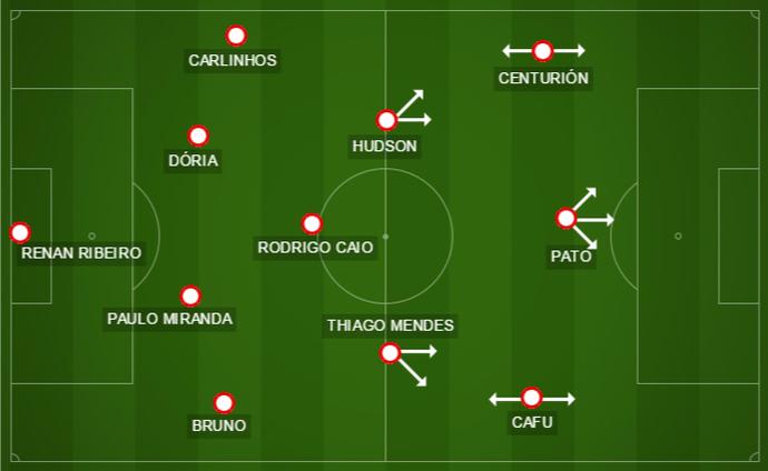 Formação do São Paulo no jogo contra a Lusa (Foto: GloboEsporte.com)