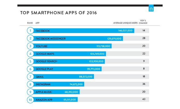 Aplicativos mais usados em 2016 segundo estudo da Nielsen (Foto: Divulgação/Nielsen)