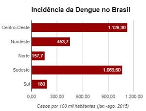 Incidência da Dengue no Brasil 2015 janeiro a agosto 2015 (Foto: MS/SVS)