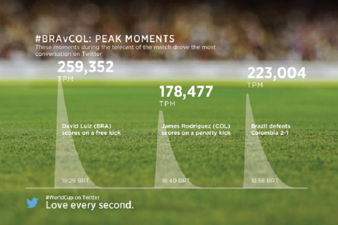 Gol de David Luiz gera pico de tuítes por minuto em Brasil x Colômbia (Foto: Reprodução/Twitter)